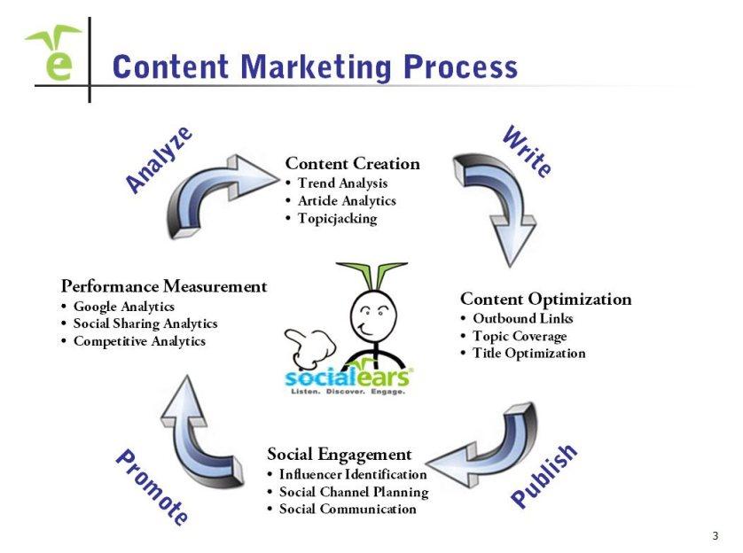 optimize your content marketing