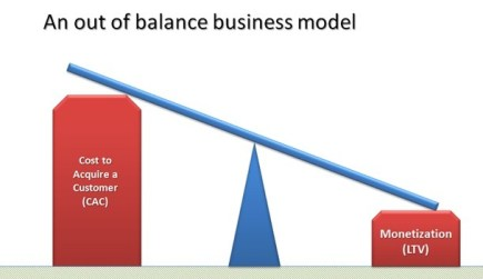 balance costs with value from customers