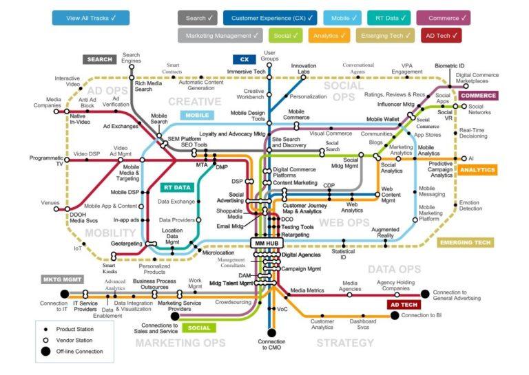 the modern customer journey map