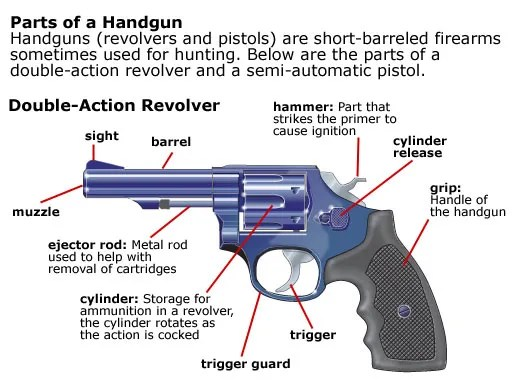 Safe Gun Handling Loading and Unloading Revolvers