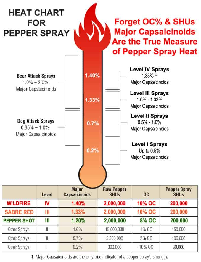 Pepper Spray Chart