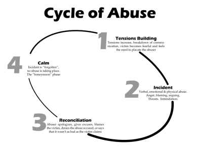 cycle of abuse