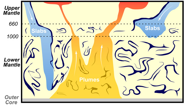 Earth's upper mantle graphic