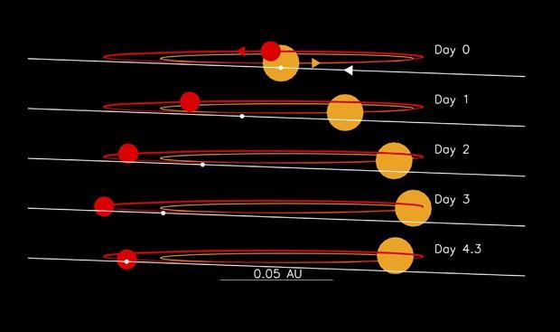 orbit of Kepler 1647 b