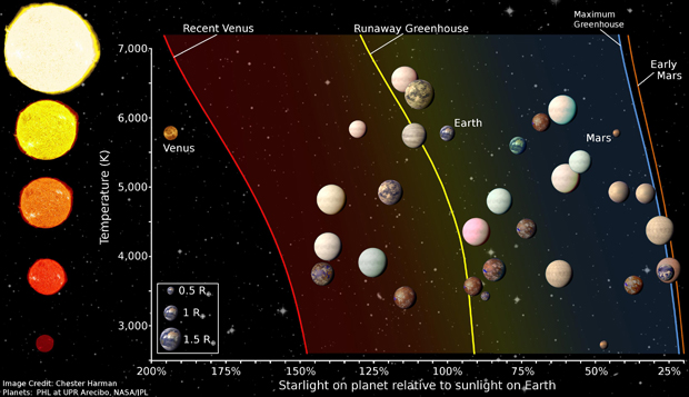 Artist rendering of the Habitable Zones with planets and stars