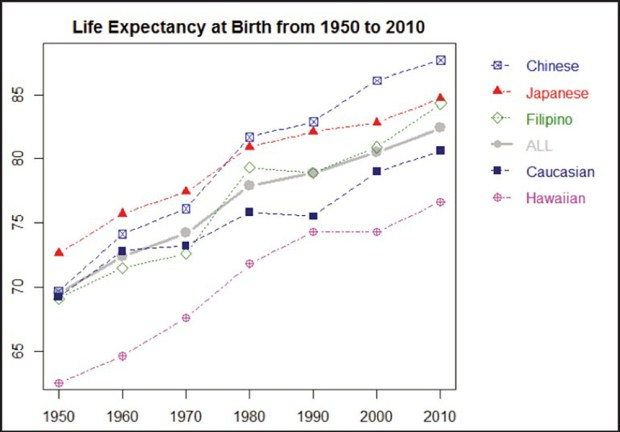 Graph with Hawaii life expectancies