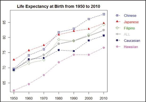 Who lives longer: Hawaiʻi life expectancies examined