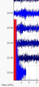 Earthquake waveform on Sunday, May 31, 2015 at 11:59 a.m., HST, at a strength of 3.6 magnitude.