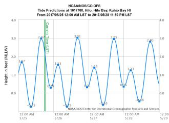 King Tides for May 2017 in Hilo Bay.