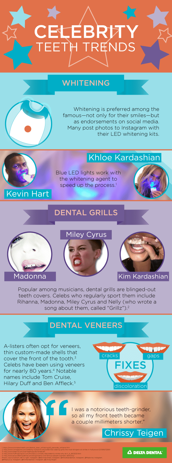 celebrity teeth trends infographic