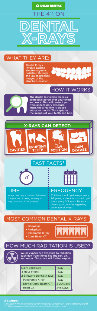 Dental x-rays allows for dentists to study the condition of your mouth with deeper detail than a visual exam allows.