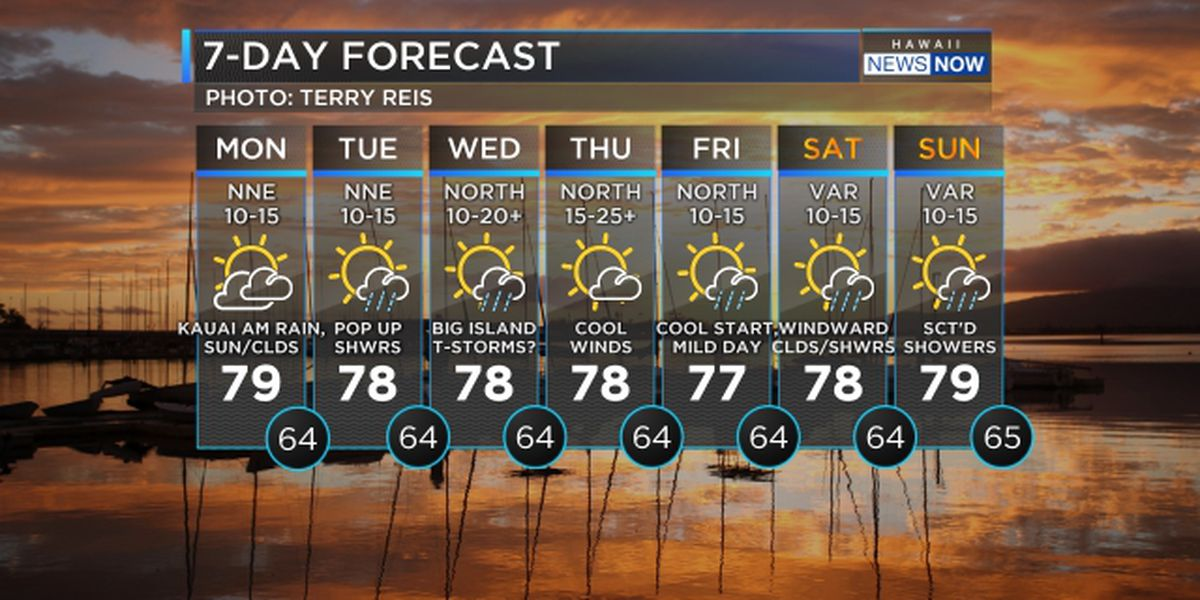 Forecast: Cooler temps, increasing rain on the way