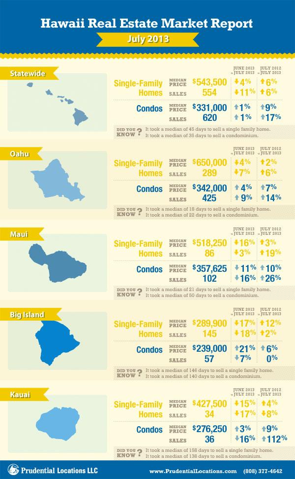 hawaii island wide real estate report july 2013 hawaii reporter