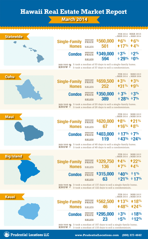 3.14 state-wide-hawaii-real-estate-report