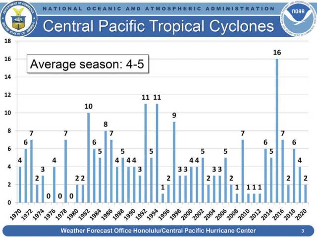 Near- or below-normal hurricane season forecast for Central Pacific