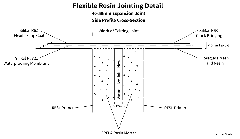 Diagram: Flexible Jointing Detail Over Existing 50mm Joint