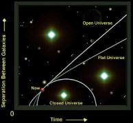 החלופות השונות ליקום - מסתבר שהוא מתפשט אפילו יותר מהר ממה שסברו