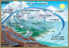 מחזור המים הטבעי - אין להסתפק בו עוד
