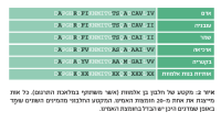 איור 2: מקטע של חלבון בן אלמוות (אשר משתתף במלאכת התרגום). כל אות מייצגת את אחת מ-20 חומצות האמינו. המקטע החלבוני מהמינים השונים עומד באופן שמדגים היכן יש הבדל בחומצת האמינו.