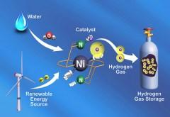 פעולת זרז לאיחסון גז מימן. איור: משרד האנרגיה האמריקני