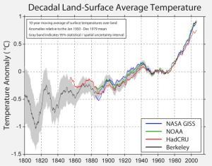 טמפרטורת היבשות בשתי המאות האחרונות. הקו בכחול כהה מתאר את תוצאות פרויקט ברקלי. הקווים בצהוב, אפור ותכלת קבוצות אחרות. איור: פרויקט כדור הארץ של ברקלי