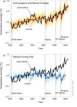 בגרף העליון: הטמפרטורות החזויות והטמפרטרות בפועל בחישוב הכולל את השפעות האדם, ולמטה ללא השפעות האדם. רואים שהשפעת האדם גרמה לעליה בעשרות השנים האחרונות