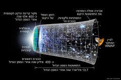 ציוני דרך בהתפשטות היקום. מתוך ויקיפדיה