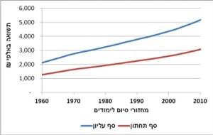 התשואה החברתית השנתית הנובעת מהשקעה לבוגר באלפי ₪ במחירי 2005, לפי מחזורי סיום 2010-1960 (סף תחתון וסף עליון)
