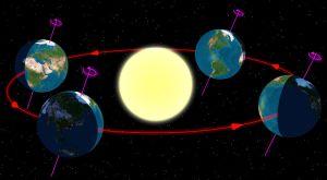 תרשים של עונות השנה כפי שהן נראות בחצי הכדור הצפוני. מימין: יום ההיפוך החורפי בדצמבר. מתוך ויקיפדיה