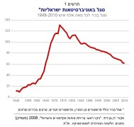 מספר חברי הסגל באוניברסיטאות בישראל 1973-2013. מקור: מרכז טאוב