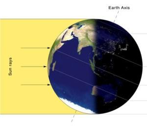 ביום הראשון של החורף, נטיית כדור הארץ מביאה לכך שהשמש מאירה ישירות את קו הרוחב 23.5 מעלות דרום, ולכן פחות קרינה מגיעה לחצי הכדור הצפוני - הקוטב הצפוני שרוי בחשכה מוחלטת.