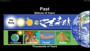 שקף של קן האם, מנהל מוזיאון הבריאה בקנטקי, המנסה להסביר כיצד הבריאתנים רואים את ההסטוריה של היקום והחיים. מתוך סרטון הוידאו של העימות בינו לבין מסביר המדע ביל ניי, 5/2/3025.