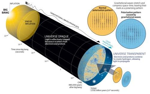 ההיפר אינפלציה של היקום. איור: מרכז הארווארד סמיתסוניאן לאסטרופיסיקה