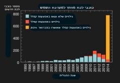 """מספר המועמדים לכוכבי הלכת שהתגלו על ידי טלסקופ החלל קפלר קרדיט: נאס""""א\SETI\ג'יי רואו"""
