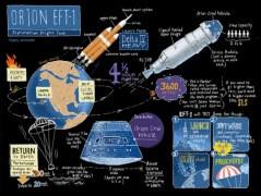 אינפוגרפיקה המתארת את מסעה של החללית אוריון מהשיגור ועד הנחיתה