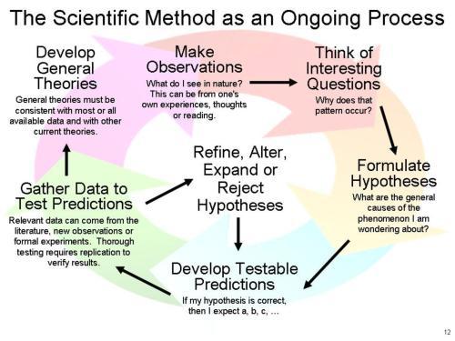 החקירה המדעית, בקליפת אגוז. איור: Whatiguana, CC BY-SA