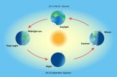 המחשה של תנועת כדור הארץ סביב השמש הגורמת להבדלים באורך היום וכמובן גם לחילופי עונות השנה. צילום: shutterstock