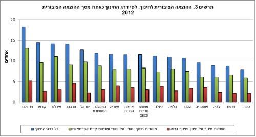 """תרשים 3 - ההוצאה הציבורית לחינוך, לפי דרג החינוך, כאחוז מסך ההוצאה הציבורית 2012. מקור: למ""""ס"""