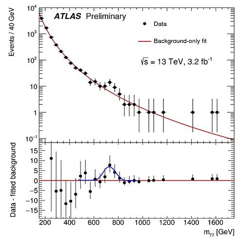 איור 2: ספקטרום המסה של מאורעות הדי-פוטונים באטלס. העקום האדום בחלק העליון מראה את הצפי מהמודל הסטנדרטי. הנקודות הן המדידות. עודף המאורעות (מעל או מתחת לצפי) נראה בחלק התחתון של התמונה. הפעמון הכחול צויר על ידי המחבר ואינו שיך לאיור המקורי. (צילום: ATLAS-CONF-2015-081)