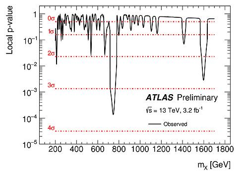 איור 3: סכוי לתנודה סטטיסטית בכל מסה בתחום החיפוש (GeV 200-1700) באטלס. הסכוי הנמוך ביותר הוא בסביבות Gev750 והוא מקביל למובהקות של כמעט 4 סיגמא. (צילום: ATLAS-CONF-2015-081)