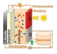 """תרשים של """"סוללה בזרימה סולארית"""" המתארת תצורה של שלוש אלקטרודות: (1) אלקטרודת אנודה מליתיום, (2) אלקטרודה נגדית (CE), (3) ופוטו-אלקטרודה (PE). זרם נע דרך נוזל הנמצא בסוללה ומכונה בשם אלקטרוליט. [באדיבות: Yiying Wu, The Ohio State University]"""
