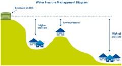 לחץ מים - איור: עיריית סידני