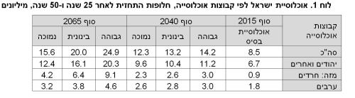 """לוח 1. אוכלוסיית ישראל לפי קבוצות אוכלוסייה, חלופות התחזית לאחר 25 שנה ו-50 שנה, מיליונים. מקור: הלמ""""ס."""