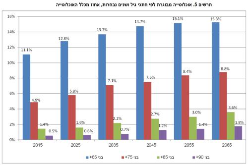 """תרשים 5 - אוכלוסייה מבוגרת לפי גיל בשנים נבחרות, אחוז מכלל האוכלוסייה. מקור: הלמ""""ס."""