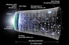 תרשים של התפתחות והתרחבות היקום, כשהאינפלציה הקוסמית נראית ממש בתחילתו. האם תיאוריית האינפלציה הקוסמית, המנסה להסביר את תכונות היקום שלנו, שגויה? מקור: r NASA/WMAP Science Team.
