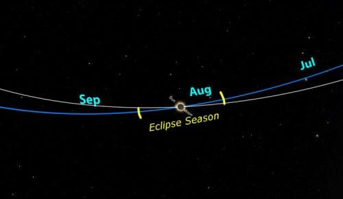 הקו הכחול מראה את מישור המלקה, הנתיב שהשמש נעה בשמים שלנו כפי שהדבר נראה לצופה מכדור הארץ. הקו הלבן מראה את מסלול הירח. כדי שהליקויים יתרחשו הן השמש והן הירח צריכים להימצא באזור מסומן בצהוב. ג'ון פרנץ' פלנטריום אברמס, CC BY-ND.