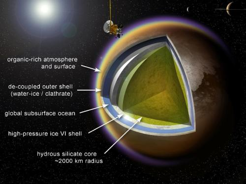 תרשים המציג את המבנה הפנימי המשוער של טיטאן. מקור: A. D. Fortes/UCL/STFC.