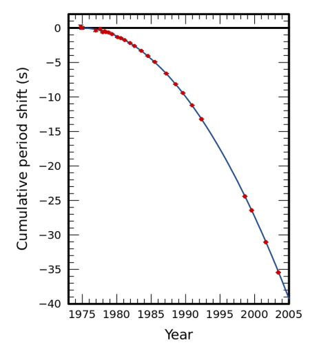 בגרף מצוייר ההפרש בין זמן ההקפה המקורי (שנמדד ב1974, ועמד על כ7 שעות ו45 דקות) לבין זמן ההקפה בשנים עוקבות. הגרף הכחול הוא התחזית כפי שנובעת מתורת היחסות של איינשטיין, העיגולים האדומים הם המדידות השונות. אפילו אם תמקדו רק בשנים הראשונות (עד 82) כבר ברור לכל מידת הדיוק של התורה ואיזו תחזית מדהימה ונפלאה זו ואיזה אישוש של התורה הגילוי הזה מהווה. מתוך מאמר מעקב 30 שנה אחרי הגילוי (ההסבר הופיע לראשונה כאן).