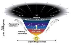 מכיוון שהאנרגיה האפלה היא הגורם הצפוף ביותר במרחב הקוסמי, היא בעלת ההשפעה הגדולה ביותר על היקום והיא שתקבע את גורלו. אבל לא תמיד הייתה האנרגיה האפלה זו שקבעה את הדברים. המרכיבים האחרים של היקום, כמו קרינה (אור) וחומר (כולל אטומים וחומר רגיל, אבל גם חומר אפל, היו הגורמים הדומיננטיים כשהיקום היה צעיר וקטן, מכיוון שהיו צפופים הרבה יותר. ואולם, ככל שהיקום התפשט, הקרינה והחומר נעשו דלילים יותר והשפעתה של האנרגיה האפלה עלתה על השפעתם. אם צפיפותה של האנרגיה האפלה תמשיך לעלות, ייתכן שהיא תגיע לעוצמה כזאת שתקרע לגזרים את כל המבנים הקיימים ביקום. איור: Ann Feild (STScI).