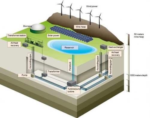 מודל של שדרוג מכרה הפחם למאגר אנרגיה